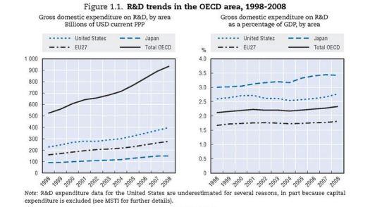Estadisticas OCDE