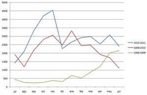 TIE hits per month