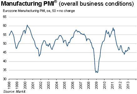 30592154Eurozone-PMI-2013-March-graph