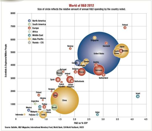 World of R&D 2012