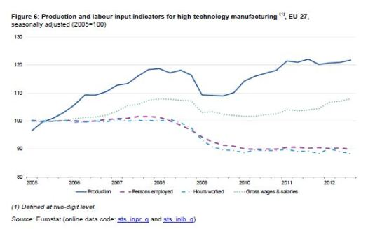 High Technology Employment