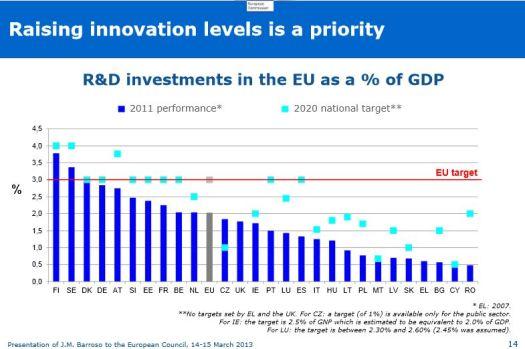 R&D Investment EU