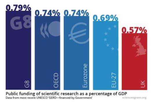 Science is Vital