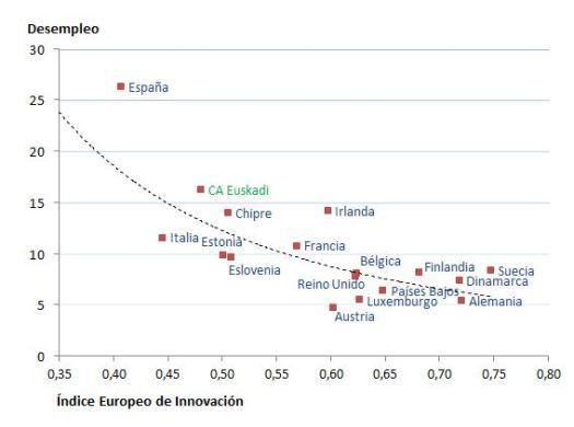 Innovación vs. Desempleo