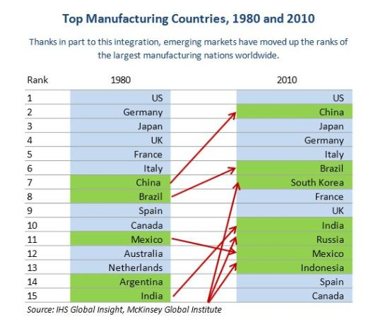 Top Manufacturing Countries