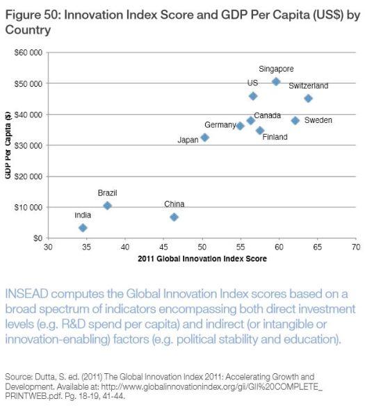 Innovación vs. Desempleo 2