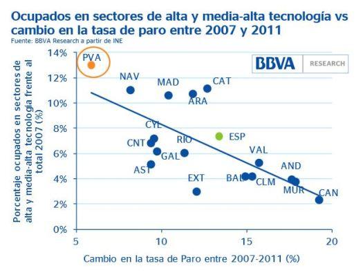 Tecnología vs. Desempleo