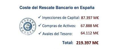 Coste del rescate