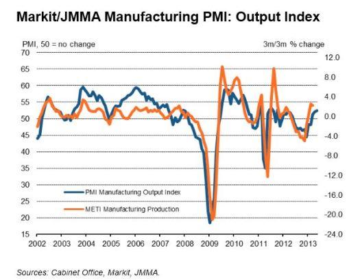 Japan PMI May 2013