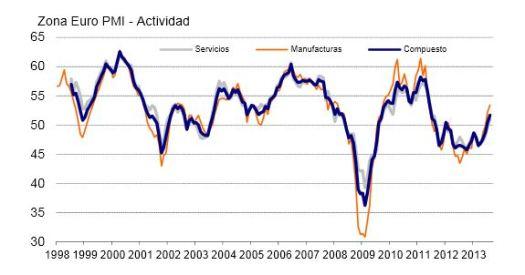 Eurozone Markit PMI August