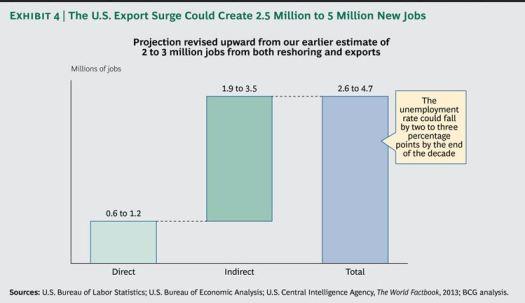 Industry - Employment