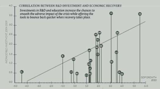 I+D vs Growth