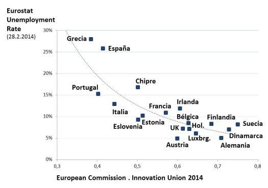 Innovacion vs. desempleo 2014
