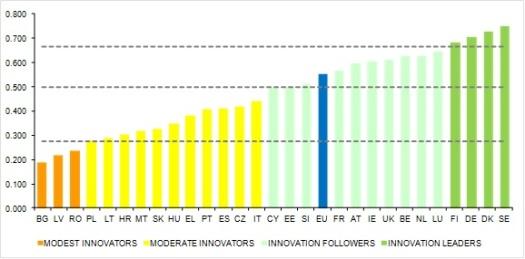 Innovation Union Scoreboard