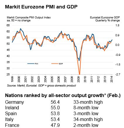 Markit PMI March 2014