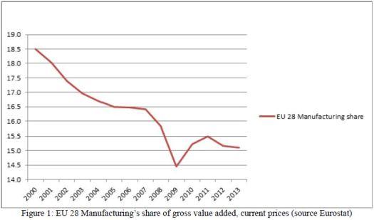 Participación de la Industria en el Valor Añadido Bruto de Europa