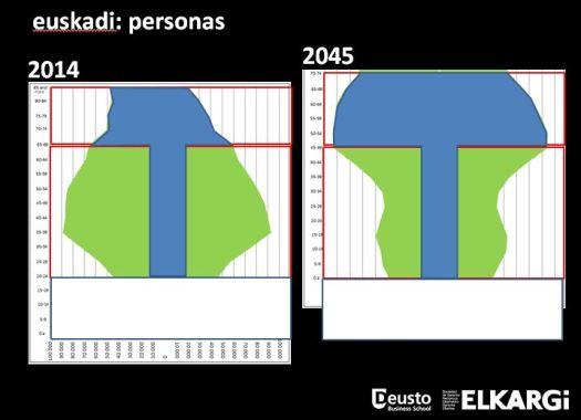 Demografía Euskadi