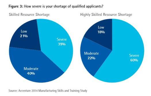 Shortage of Skills