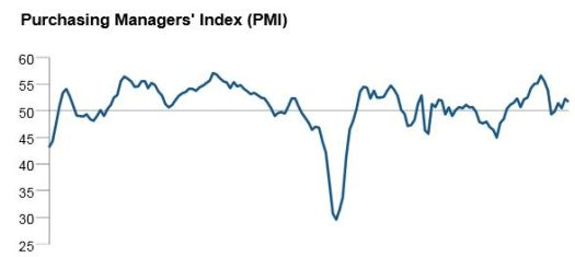 PMI flash september