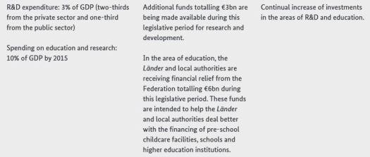 Presupuesto R&D Alemania 2015