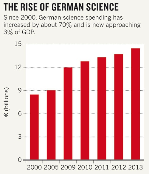 Sci_Funding_Germany2