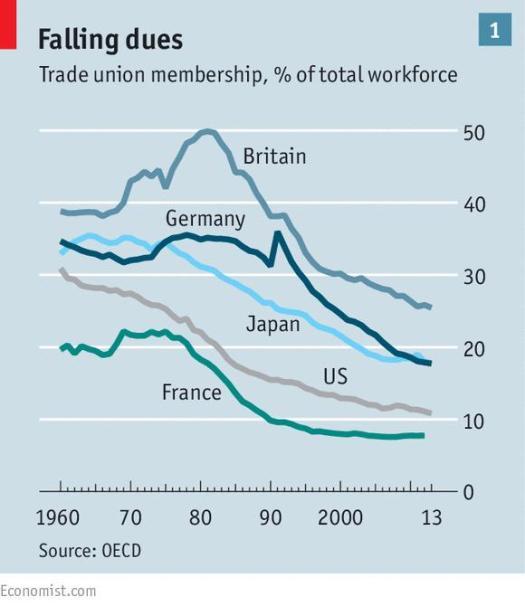 Evolución de la Afilicación a Sindicatos