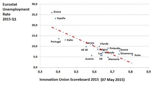 Innovacion vs. Desempleo