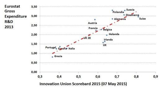 Innovacion vs. I+D