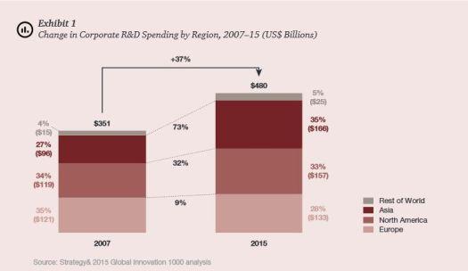Corporate R&D 2007 - 2015