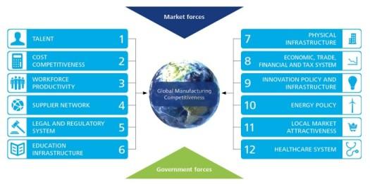 Llaves competitividad industria