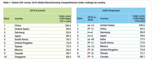 Manufacturing Competitiveness Index