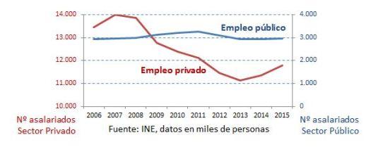 evolucion-empleo-publico-y-privado-2