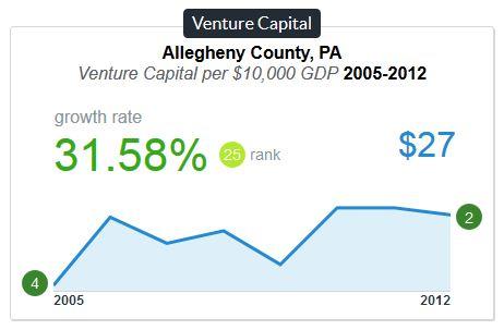 venture-capital