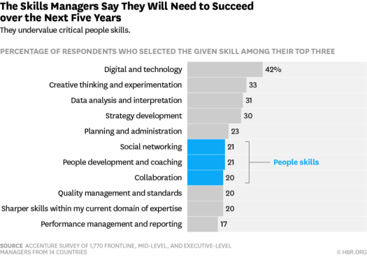 people-skills-vs-machine-skills