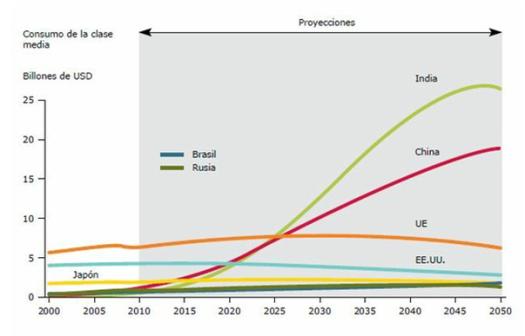 consumo-clases-medias-hasta-2050