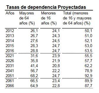 tasas-de-dependencia-demografica-espana-2016-2066