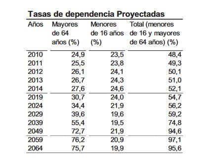 tasas-de-dependencia-demografica-espana