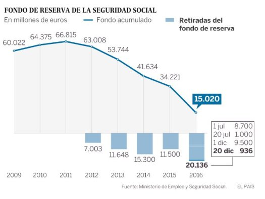 evolucion-fina-fondo-reserva-seguridad-social